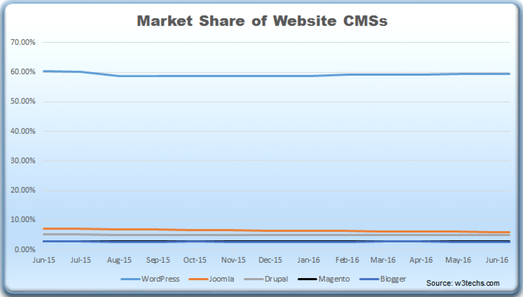 Chart showing market share of WordPress,