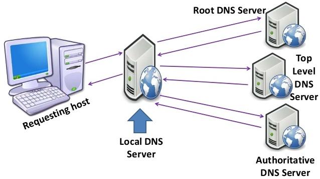 Speedport Dns Server ändern