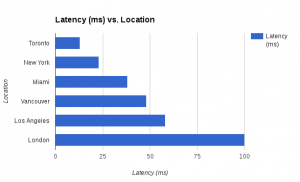 TMD Hosting Latency