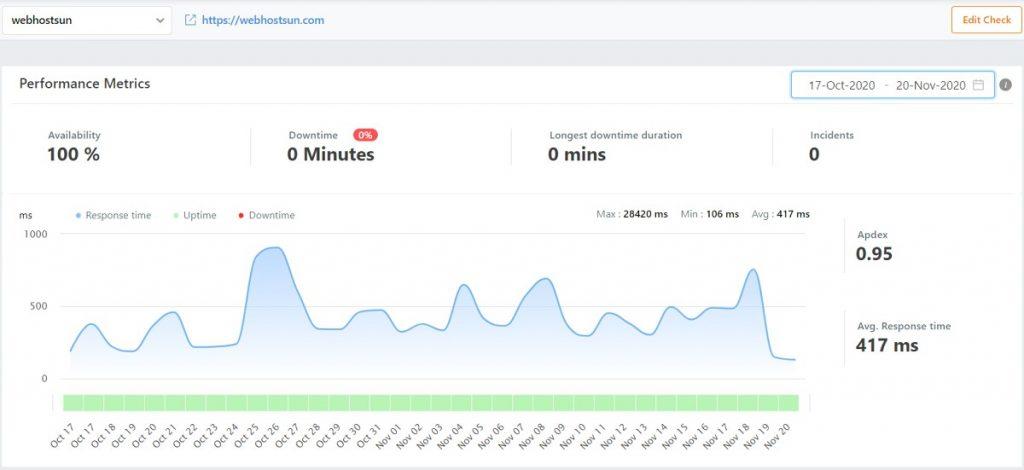 webhostingpad uptime monitoring